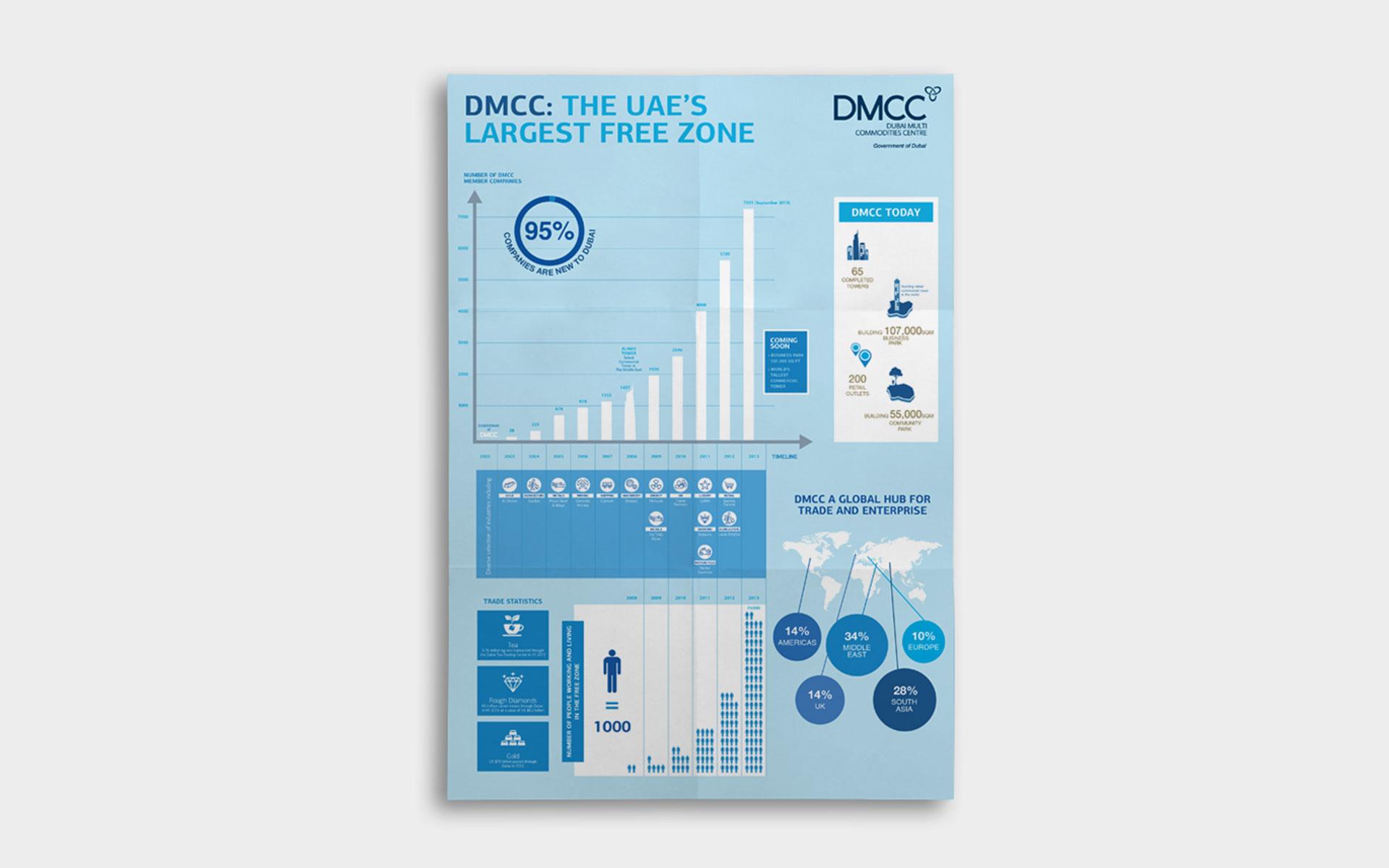 dmcc_ig1